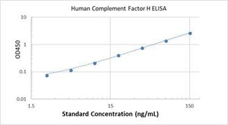 Picture of Human Complement Factor H ELISA Kit