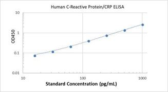 Picture of Human C-Reactive Protein/CRP ELISA Kit