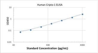 Picture of Human Cripto-1 ELISA Kit