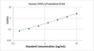 Picture of Human CX3CL1/Fractalkine ELISA Kit