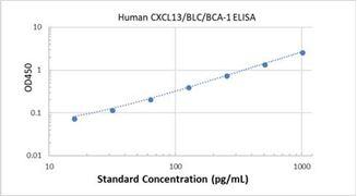 Picture of Human CXCL13/BLC/BCA-1 ELISA Kit