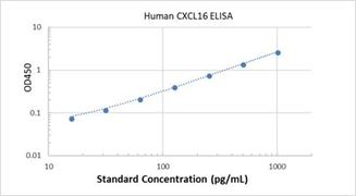 Picture of Human CXCL16 ELISA Kit