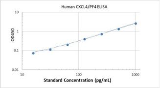 Picture of Human CXCL4/PF4 ELISA Kit