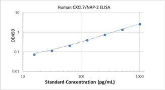 Picture of Human CXCL7/NAP-2 ELISA Kit