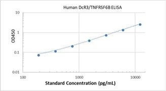 Picture of Human DcR3/TNFRSF6B ELISA Kit
