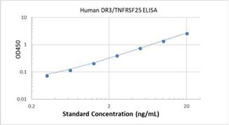 Picture of Human DR3/TNFRSF25 ELISA Kit