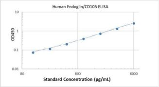Picture of Human Endoglin/CD105 ELISA Kit