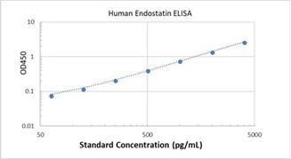 Picture of Human Endostatin ELISA Kit