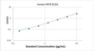 Picture of Human EPCR ELISA Kit