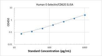 Picture of Human E-Selectin/CD62E ELISA Kit