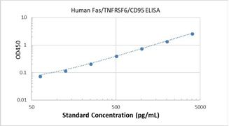 Picture of Human Fas/TNFRSF6/CD95 ELISA Kit
