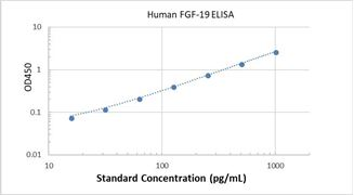 Picture of Human FGF-19 ELISA Kit
