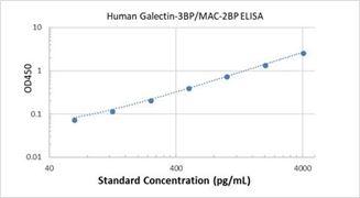 Picture of Human Galectin-3BP/MAC-2BP ELISA Kit