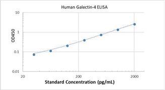 Picture of Human Galectin-4 ELISA Kit