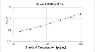 Picture of Human Galectin-7 ELISA Kit