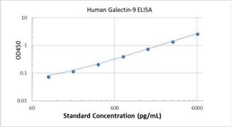 Picture of Human Galectin-9 ELISA Kit