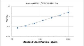 Picture of Human GASP-1/WFIKKNRP ELISA Kit