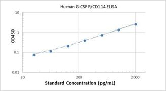 Picture of Human G-CSF R/CD114 ELISA Kit