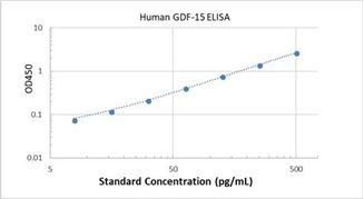 Picture of Human GDF-15 ELISA Kit