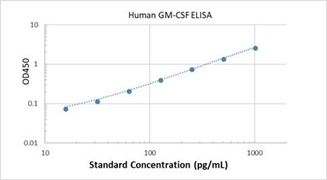 Picture of Human GM-CSF ELISA Kit