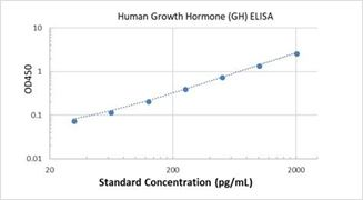 Picture of Human Growth Hormone (GH) ELISA Kit