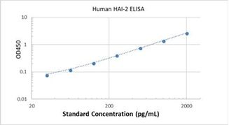 Picture of Human HAI-2 ELISA Kit