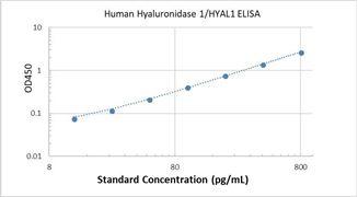 Picture of Human Hyaluronidase 1/HYAL1 ELISA Kit