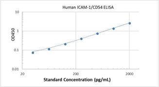 Picture of Human ICAM-1/CD54 ELISA Kit