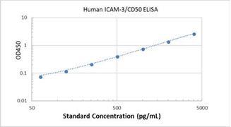Picture of Human ICAM-3/CD50 ELISA Kit