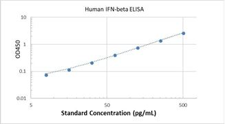 Picture of Human IFN-beta ELISA Kit
