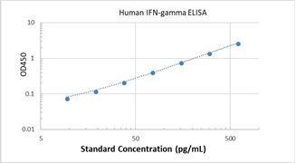 Picture of Human IFN-gamma ELISA Kit