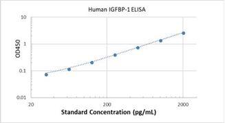 Picture of Human IGFBP-1 ELISA Kit