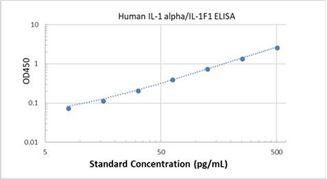 Picture of Human IL-1 alpha/IL-1F1 ELISA Kit
