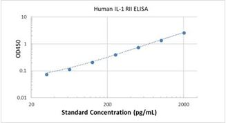 Picture of Human IL-1 RII ELISA Kit