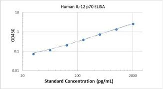 Picture of Human IL-12 p70 ELISA Kit