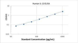 Picture of Human IL-13 ELISA Kit