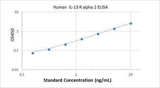 Picture of Human IL-13 R alpha 2 ELISA Kit
