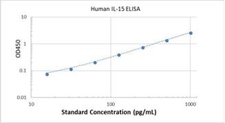 Picture of Human IL-15 ELISA Kit