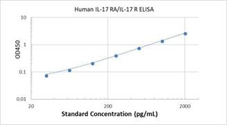 Picture of Human IL-17 RA/IL-17 R ELISA Kit