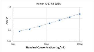 Picture of Human IL-17 RB ELISA Kit
