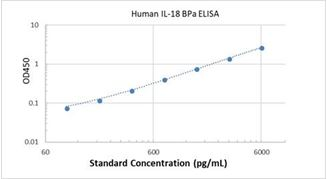 Picture of Human IL-18 BPa ELISA Kit
