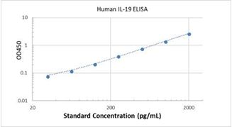 Picture of Human IL-19 ELISA Kit