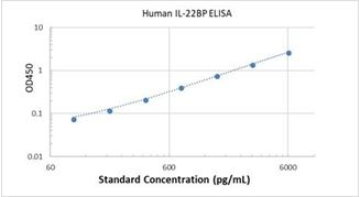 Picture of Human IL-22BP ELISA Kit