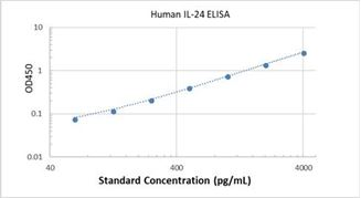 Picture of Human IL-24 ELISA Kit