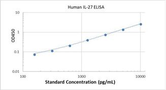 Picture of Human IL-27 ELISA Kit
