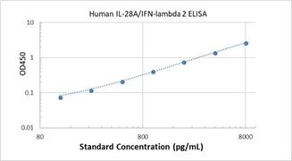 Picture of Human IL-28A/IFN-lambda 2 ELISA Kit