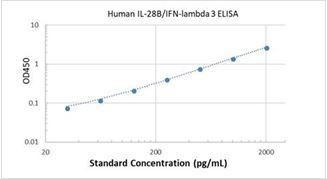 Picture of Human IL-28B/IFN-lambda 3 ELISA Kit