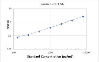 Picture of Human IL-31 ELISA Kit