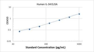 Picture of Human IL-34 ELISA Kit
