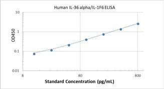 Picture of Human IL-36 alpha/IL-1F6 ELISA Kit